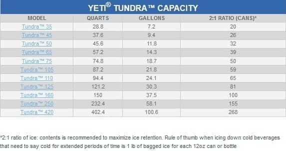 yeti tundra capacity